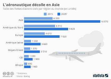 Infographie - L'aéronautique décolle en Asie