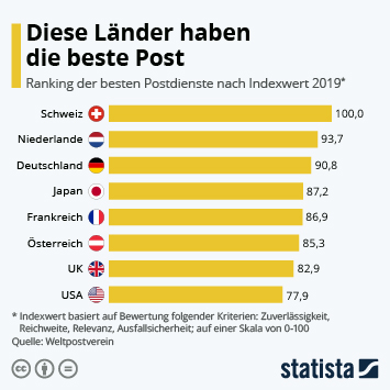 Link zu Diese Länder haben die beste Post Infografik