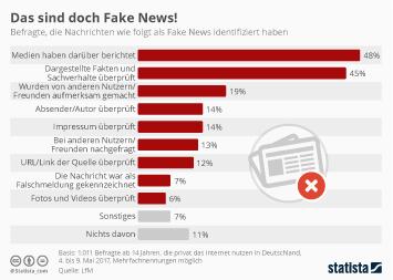 Infografik: Das sind doch Fake News!   Statista