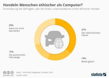 Infografik: Handeln Menschen ethischer als Computer? | Statista