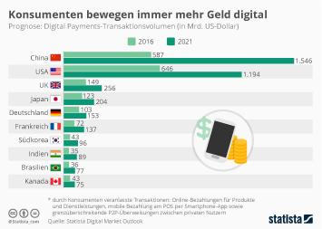 Infografik - Top 10 Länder Länder Digital Payments Transaktionsvolumen