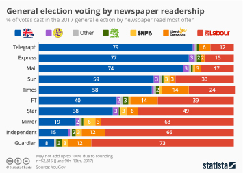 Infographic: General election voting by newspaper readership    Statista