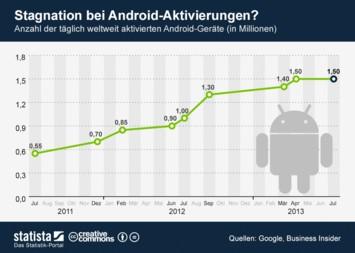 Infografik: Stagnation bei Android-Aktivierungen?   Statista