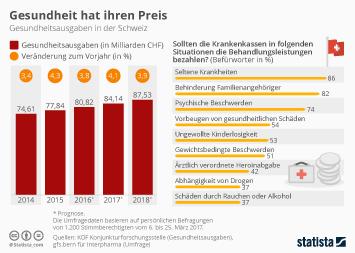 Pharmaindustrie in der Schweiz Infografik - Gesundheit hat ihren Preis