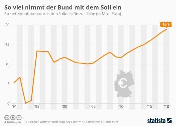 Infografik: So viel nimmt der Bund mit dem Soli ein | Statista