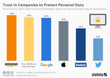 Infographic: Trust in Companies to Protect Personal Data | Statista