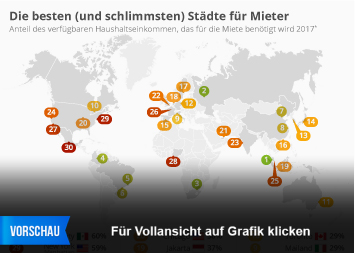 Infografik - Die besten und schlimmsten Städte für Mieter