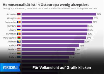 Infografik - Homosexualität ist in Osteuropa wenig akzeptiert