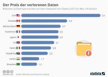 Infografik: Der Preis der verlorenen Daten | Statista
