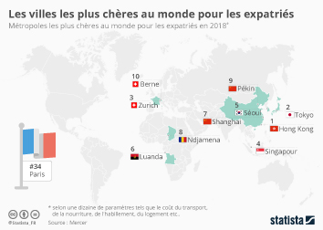 Infographie: Les villes les plus chères au monde pour les expatriés | Statista