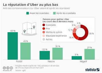 Infographie - La réputation d'Uber au plus bas