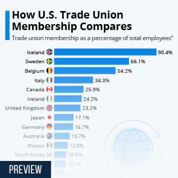 Infographic: The State Of Global Trade Union Membership   Statista