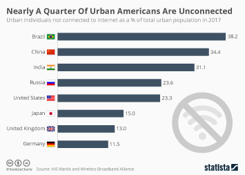 Infographic - Nearly A Quarter Of Urban Americans Are Unconnected