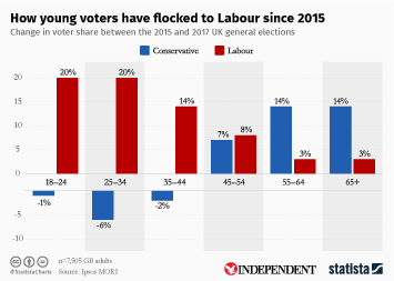 Infographic - How young voters have flocked to Labour since 2015