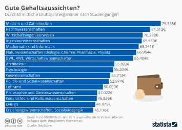 Infografik: Gute Gehaltsaussichten? | Statista