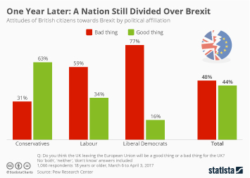 Infographic - British Still Divided Over Brexit