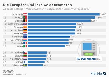 Infografik: Die Europäer und ihre Geldautomaten | Statista
