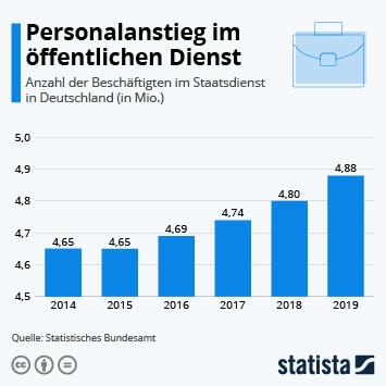Infografik: Personalanstieg im öffentlichen Dienst | Statista
