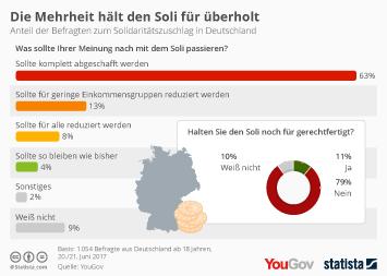 Infografik - Das halten die Deutschen vom Solidaritaetszuschlag
