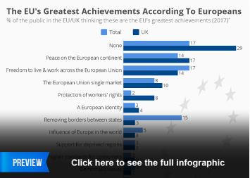 Infographic - The EU's Greatest Achievements According To Europeans