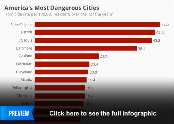 Infographic: America's Most Dangerous Cities  | Statista