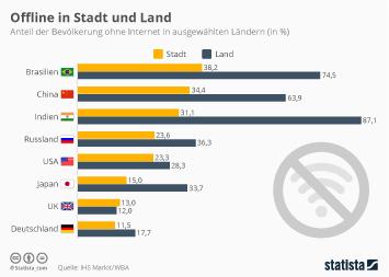 Infografik - Bevölkerung ohne Internet in ausgewählten Ländern