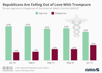 Infographic: Republicans Are Falling Out of Love With Trumpcare | Statista
