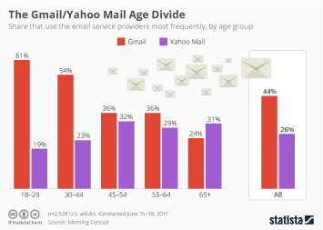 Infographic: The Gmail/Yahoo Mail Age Divide | Statista