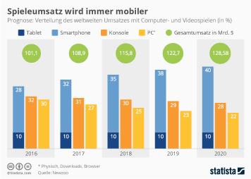 Infografik: Spieleumsatz wird immer mobiler | Statista