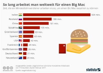 Infografik - Wie lange man weltweit für einen Big Mac arbeiten muss