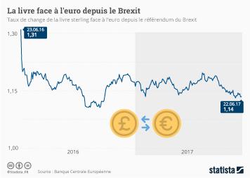 Infographie: La livre face à l'euro depuis le Brexit   Statista