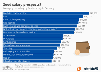 Infographic - Good Salary Prospects