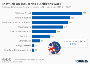 Infographic - In Which UK Industries EU Citizens Work
