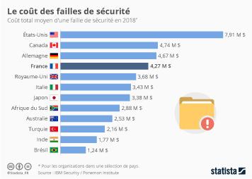 Infographie: Le coût des failles de sécurité | Statista
