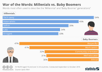 Infographic: War of the Words: Millenials vs. Baby Boomers | Statista