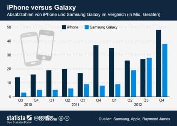 Infografik: iPhone versus Galaxy | Statista