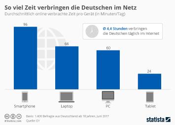 Infografik: So viel Zeit verbringen die Deutschen im Netz | Statista
