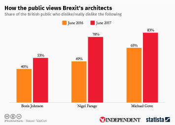 Infographic - How the public views Brexit's architects
