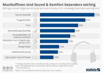 Infografik: Musikaffinen sind Sound & Komfort besonders wichtig | Statista