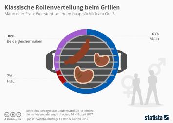 Infografik: Klassische Rollenverteilung beim Grillen | Statista