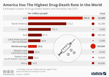 Infographic - drug-related deaths and mortality rate worldwide
