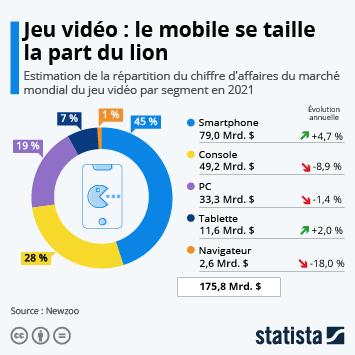 Infographie - Le mobile domine l'industrie du jeu vidéo