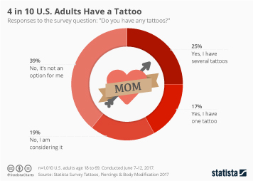 4 in 10 U.S. Adults Have a Tattoo