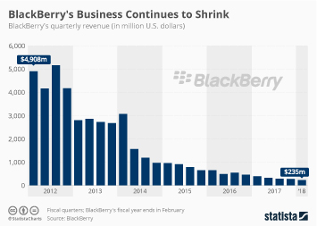 Infographic: BlackBerry's Business Continues to Shrink   Statista