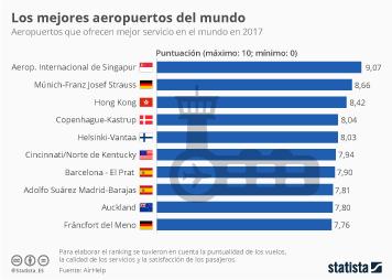 Infografía: Los aeropuertos de Barcelona y Madrid, entre los mejores del mundo   Statista