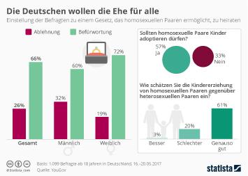 Infografik - Die Deutschen wollen die Ehe für alle