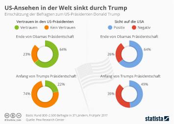 Infografik - US-Ansehen in der Welt sinkt durch Trump
