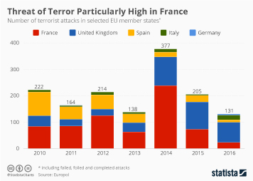 Infographic: Threat of Terror Particularly High in France   Statista