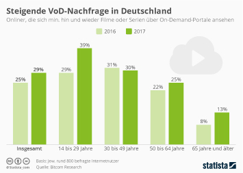 Infografik - Video on demand Nutzung in deutschland