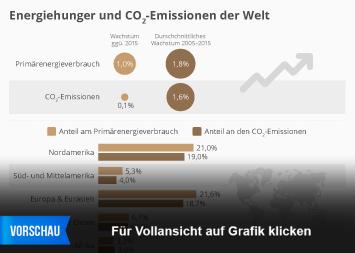Energiemarkt  Infografik - Energiehunger und CO2-Emissionen der Welt